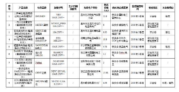 浙江市场监督局公布室内照明开关产品抽查结果,批次不合格率为16三爪卡盘.3%三爪卡盘